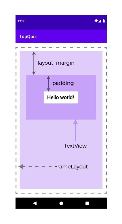 Le padding consiste à ajouter de l'espace entre le contenu d'un élément et les bords de cet élément