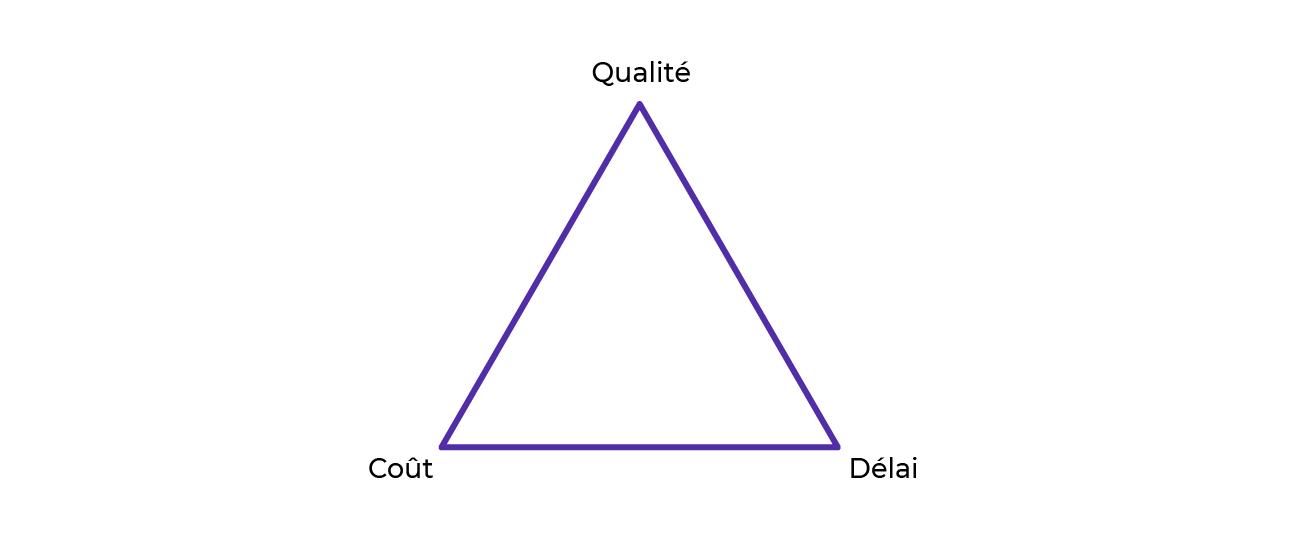 Triangle qualité - coût - délai