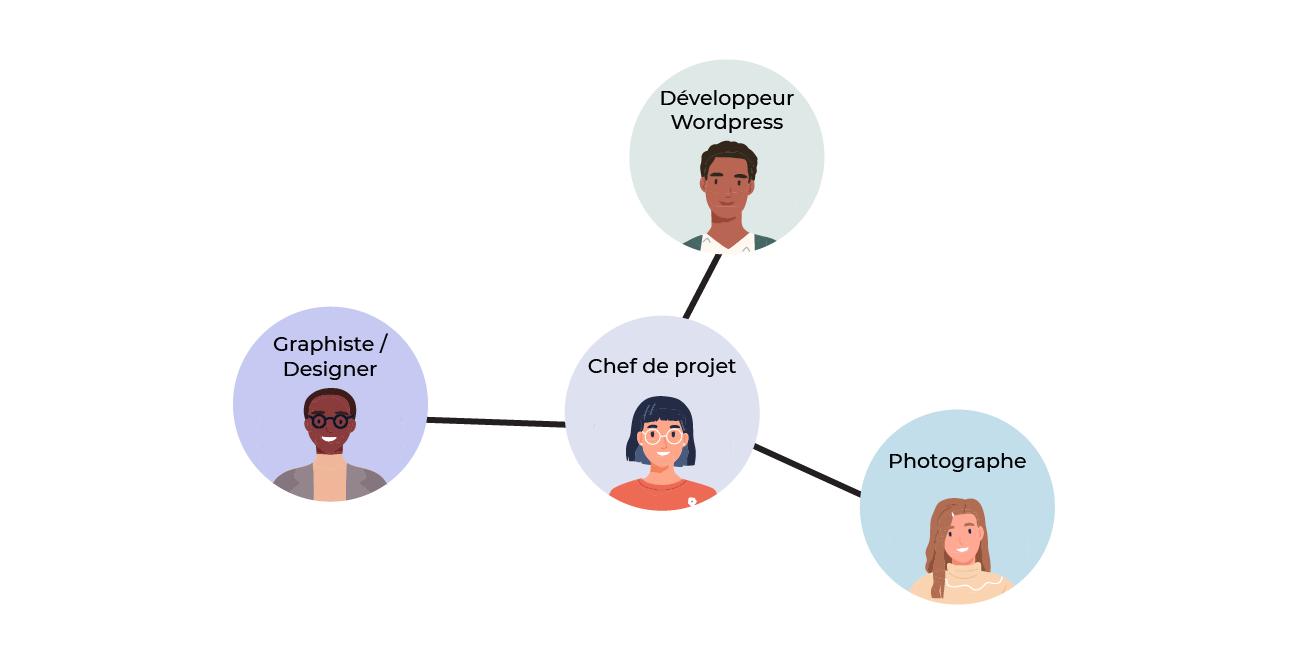 Organigramme fonctionnel positionnant le chef de projet comme interface entre les différents corps de métiers