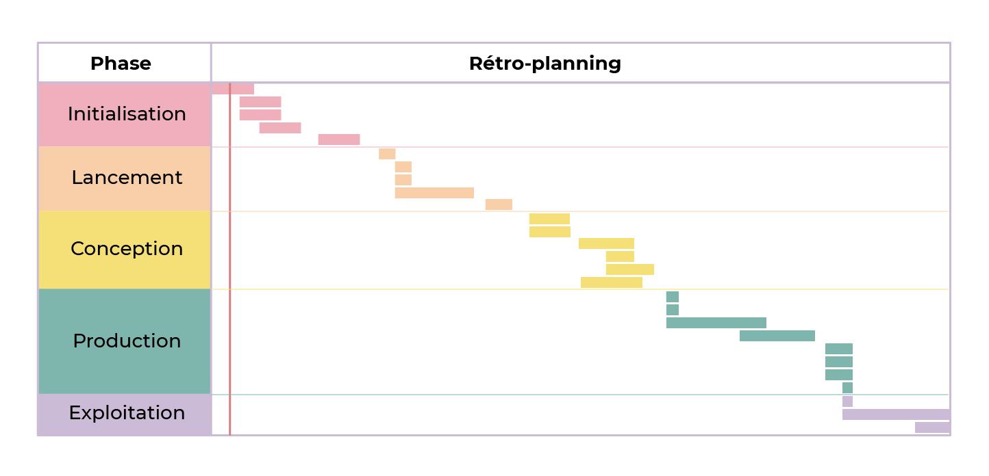 Les 5 phases qui se succèdent donnent au planning une forme de cascade, d'où le nom.