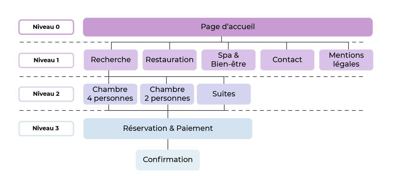 Schéma d'arborescence du site du futur l'Hôtel Paradis