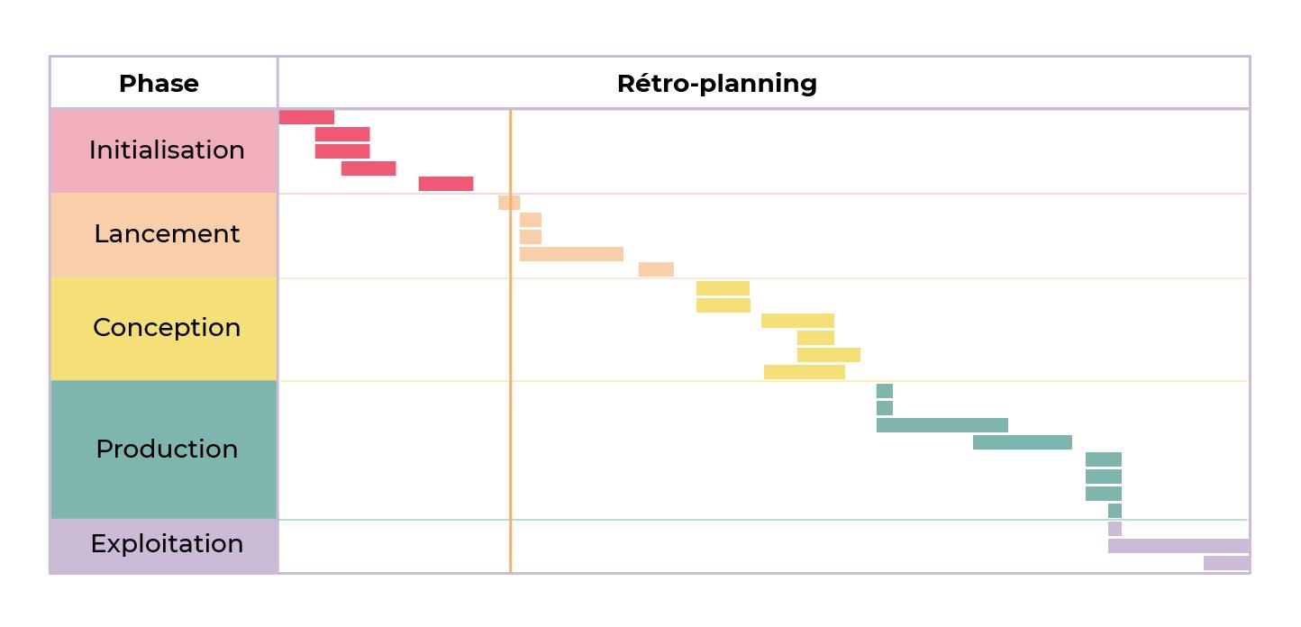 Diagramme de Gantt : après l'initialisation, le lancement du projet