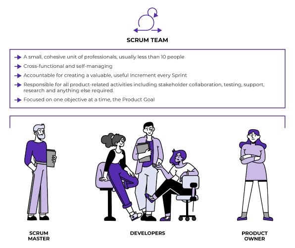 Responsibilities of the SCRUM team