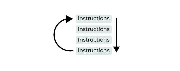 Le schéma montre le fonctionnement d'une boucle : les instructions sont exécutées dans l'ordre, de haut en bas. À la fin, on retourne à la première et on recommence.