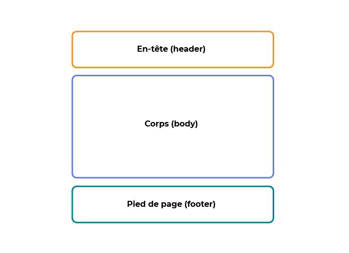 Ce schéma montre le découpage usuel d'une page web : la section du haut est dédiée à l'en-tête ; la section du milieu est consacrée au contenu, le corps d'une page ; et la section du bas correspond au pied de page.