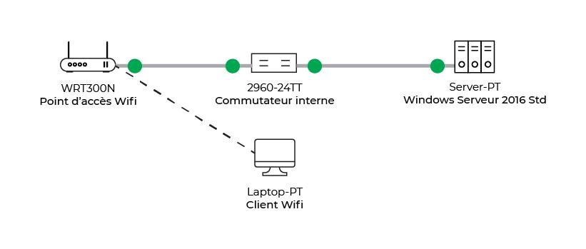 Client Wifi autorisé à se connecter au réseau grâce au protocol RADIUS