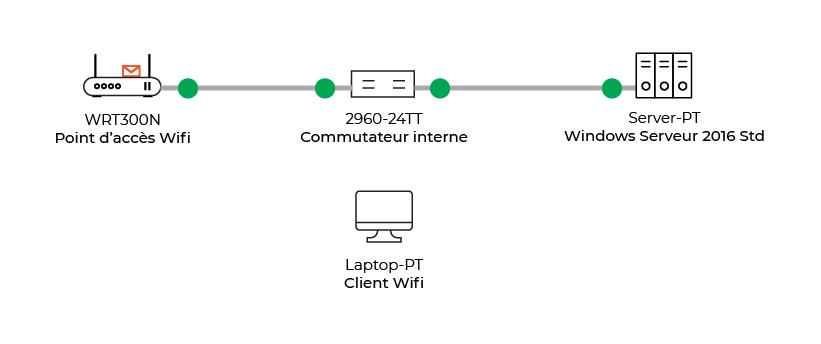Échanges RADIUS précédent l'autorisation de l'accès au réseau pour le client Wifi