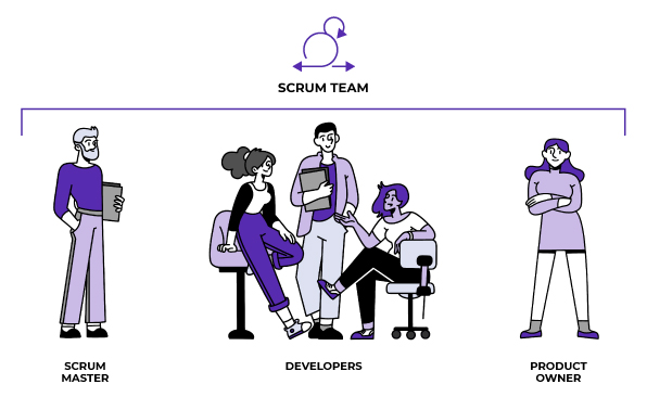 3 Roles of the SCRUM team