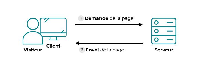Le schéma montre un transfert avec un site statique : Le client demande au serveur à voir une page web. Ensuite, le serveur lui répond en lui envoyant la page réclamée.