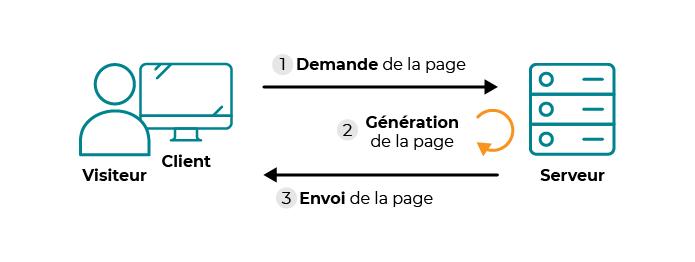 Le schéma montre un transfert avec un site dynamique : il y a une étape supplémentaire, et elle se situe entre les deux étapes de base : d'abord, le client demande au serveur à voir une page web. Ensuite, le serveur prépare la page spécialement pou