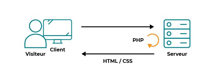 PHP renvoie du code HTML et CSS lorsqu'il génère la page demandée par le client.